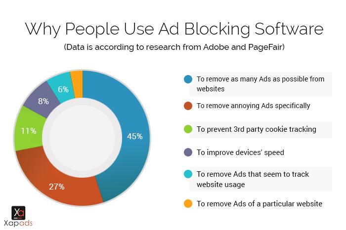 Reason of Ad-Blocking